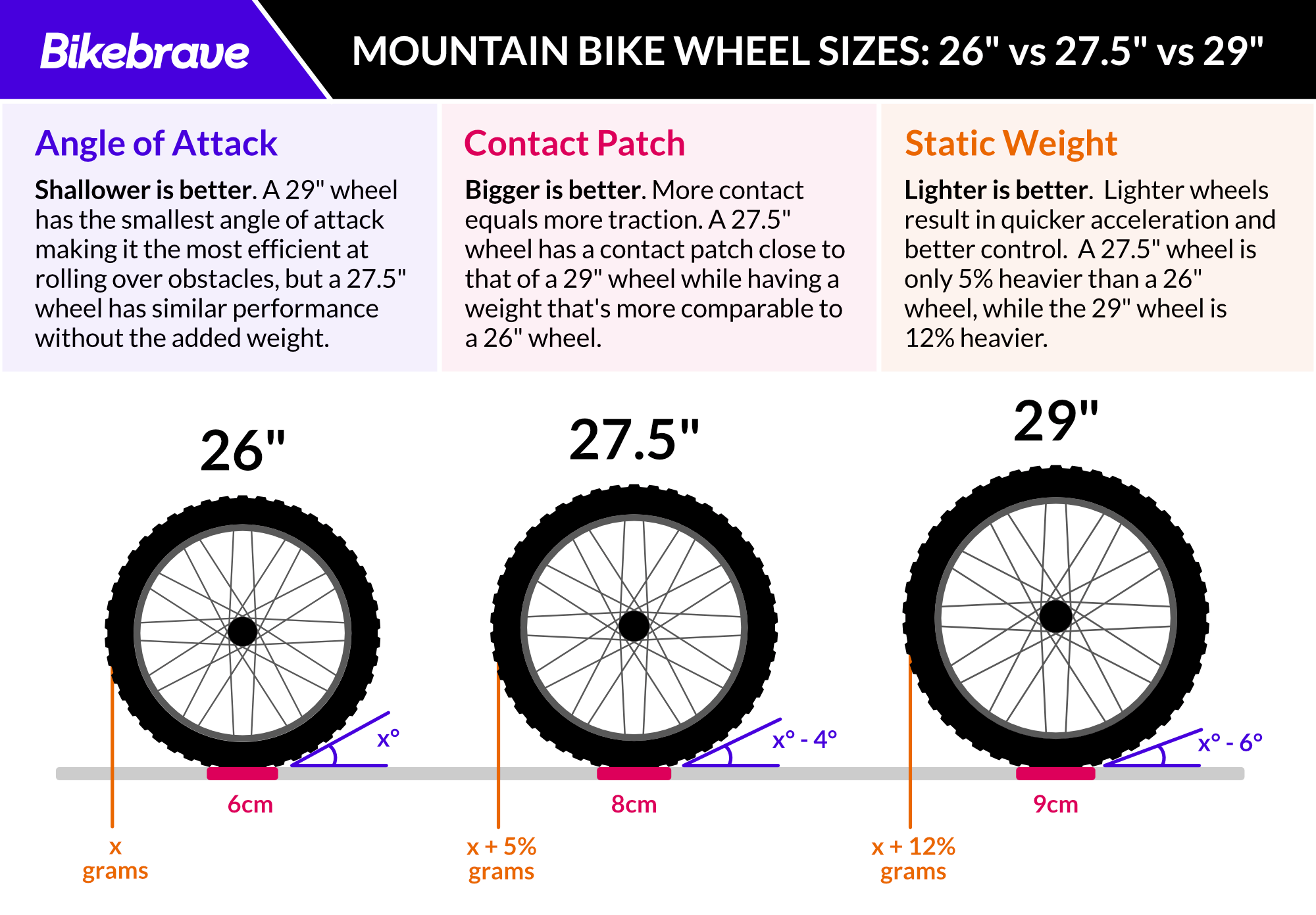 Mountain Bike Wheel Sizes Explained Wheel Sizing System Guide